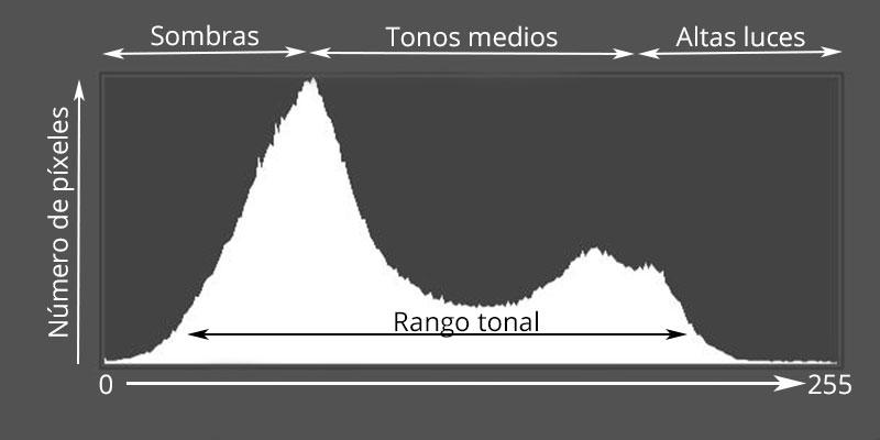 histrograma en astrofotografía