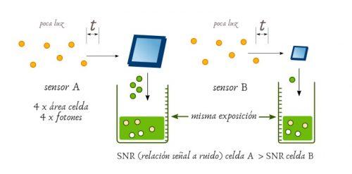 SNR relación señal ruido