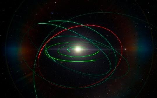 orbitas planetarias en el sistema solar