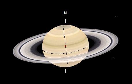 oposicion planetaria saturno 2021 posicion anillos